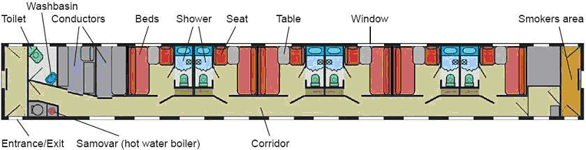 Train car layout, Deluxe Silver Category